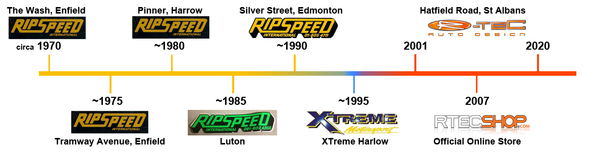Timeline of RIPSPEED and R-Tec Auto Design